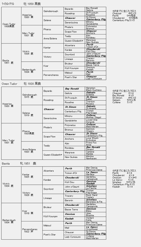 ライトロイヤル6代血統表