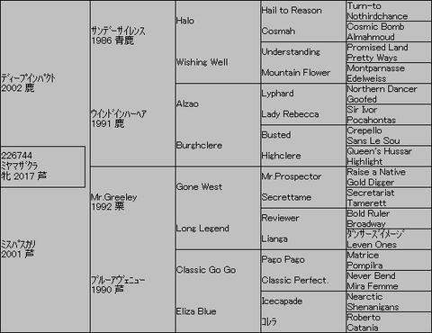 ミヤマザクラ5代血統表