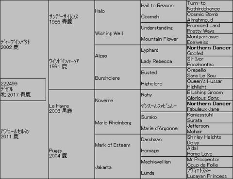 デゼル5代血統表