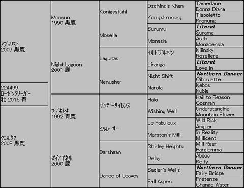 ローゼンクリーガー5代血統表