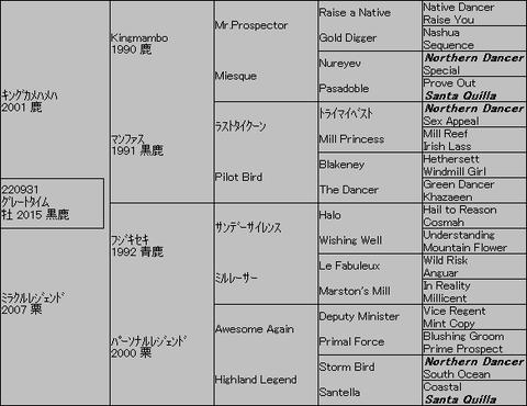 グレートタイム5代血統表