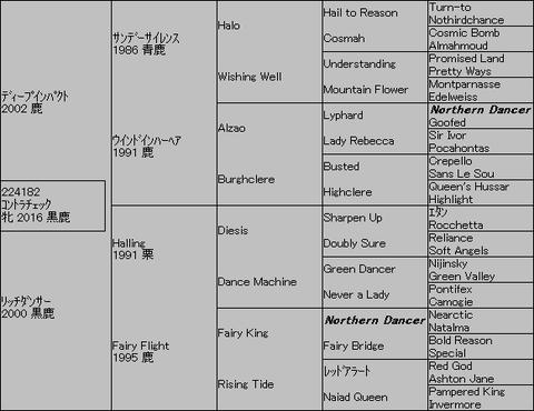 コントラチェック5代血統表