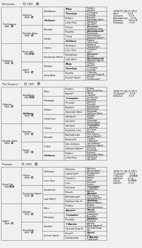 Monarque 6代血統表