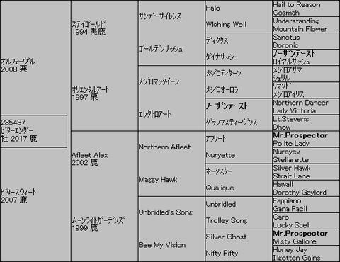 ビターエンダー5代血統表