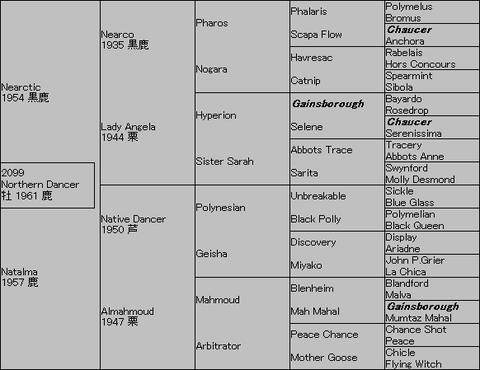 Northern Dancer 5代血統表