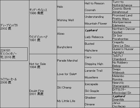 ダノンファンタジー5代血統表