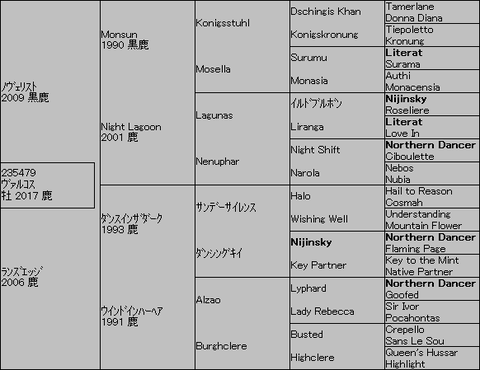 ヴァルコス5代血統表