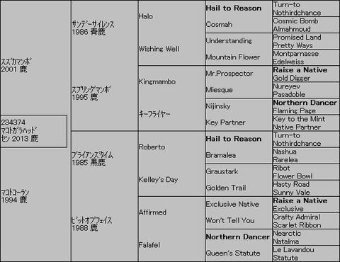 マコトガラハッド5代血統表