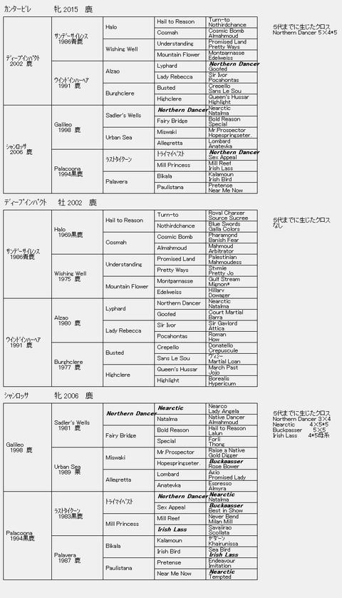 カンタービレ6代血統表