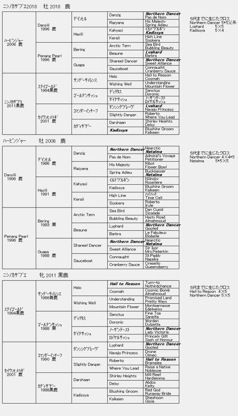 ニシノカザブエ2018