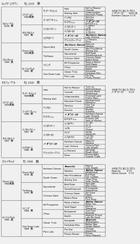 ロックディスタウン6代血統表