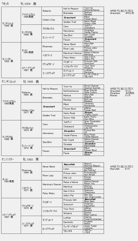 ウォッカ6代血統表