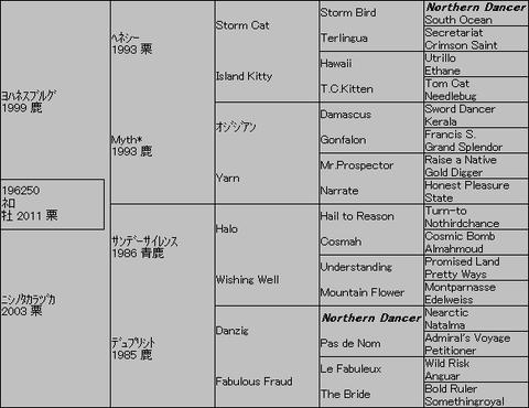 ネロ5代血統表