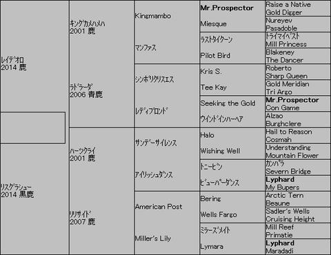 リスグラシュー=レイデオロ 5代血統表