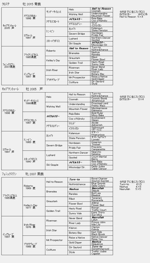 クロスケ6代血統表