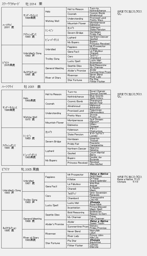 スワーヴリチャード6代血統表