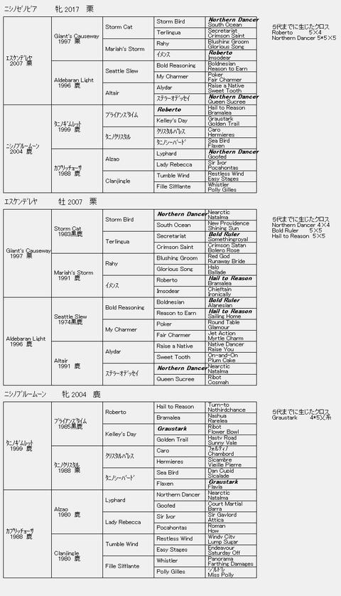 ニシノゼノビア6代血統表