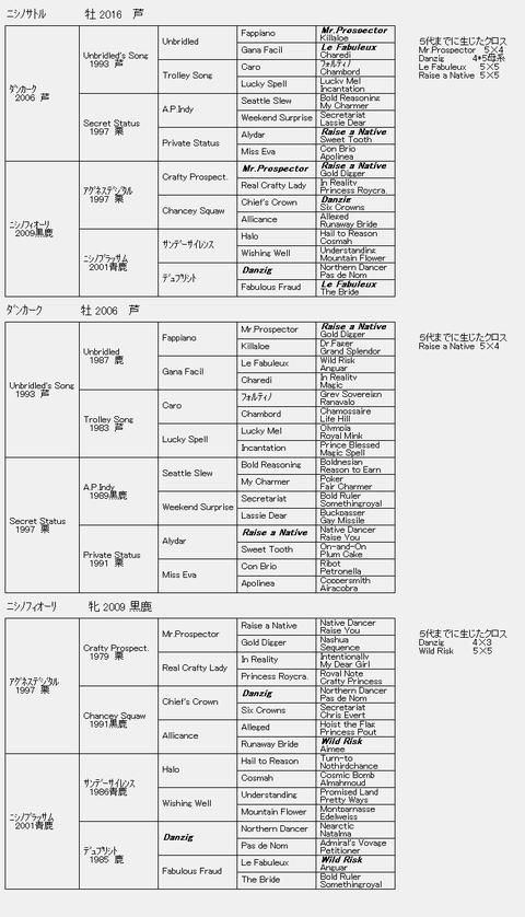 ニシノサトル6代血統表