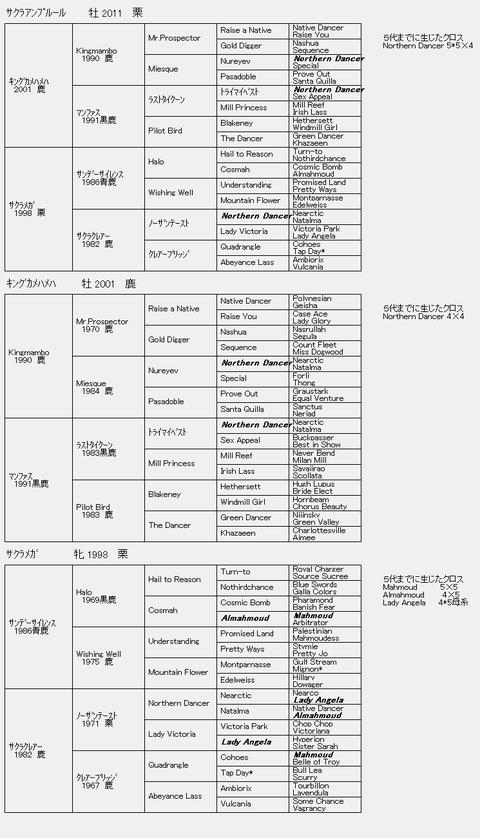 サクラアンプルール6代血統表