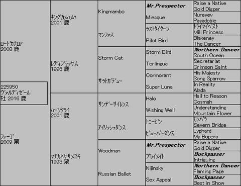 ヴァルディゼール5代血統表