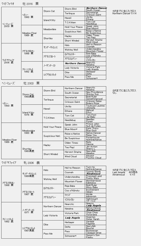 ワイドファラオ6代血統表