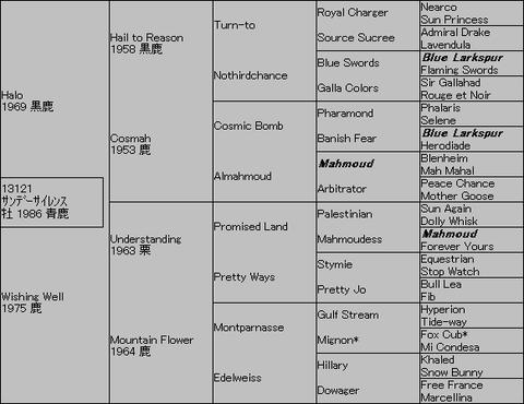 サンデーサイレンス5代血統表