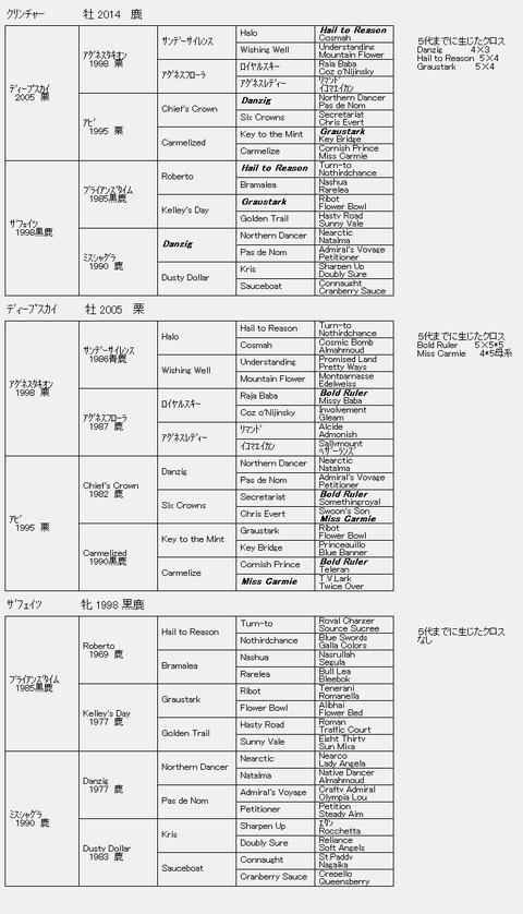クリンチャー6代血統表