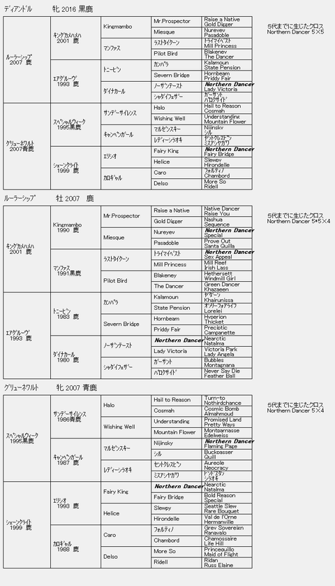 ディアンドル6代血統表