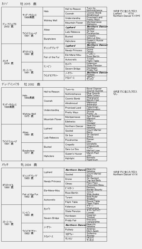 カツジ6代血統表