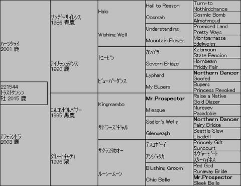 トラストケンシン5代血統表