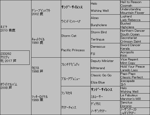 クリスティ5代血統表