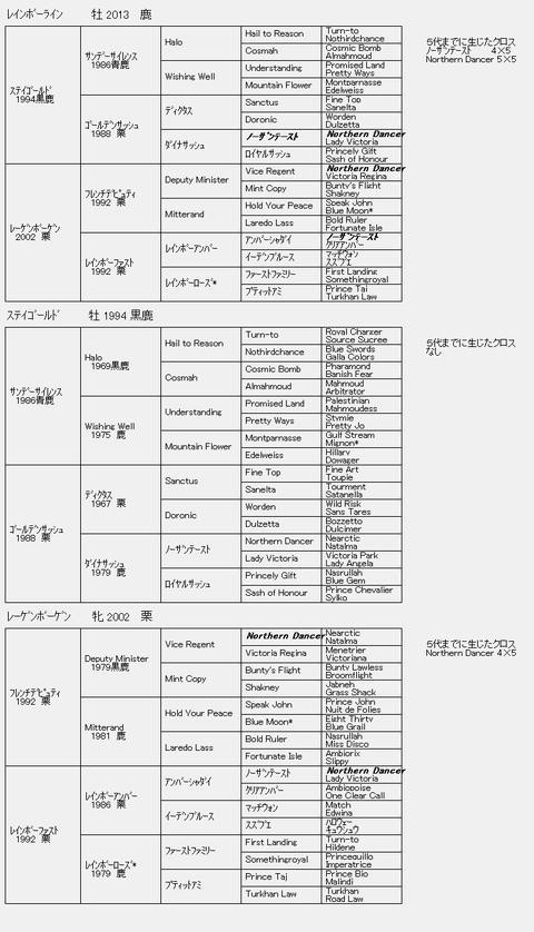 レインボーライン6代血統表