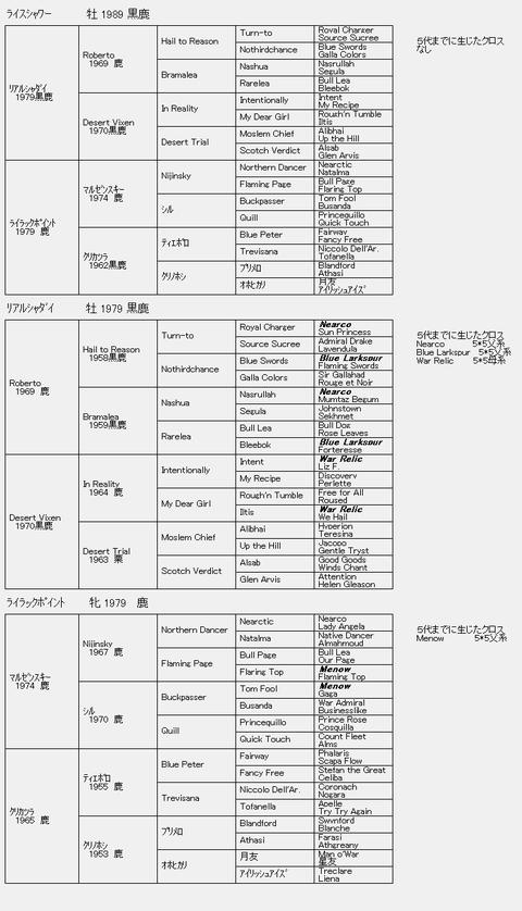 ライスシャワー6代血統表