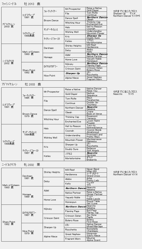 ファインニードル6代血統表