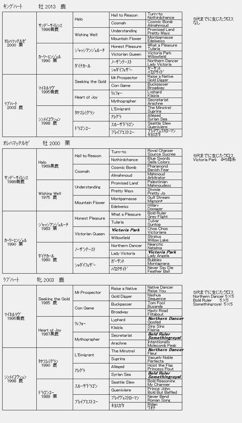 キングハート6代血統表