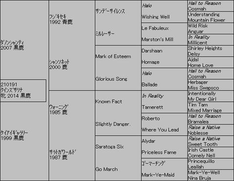 クインズサリナ5代血統表