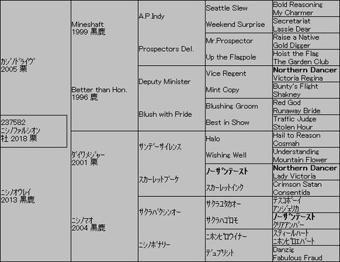ニシノファルシオン5代血統表