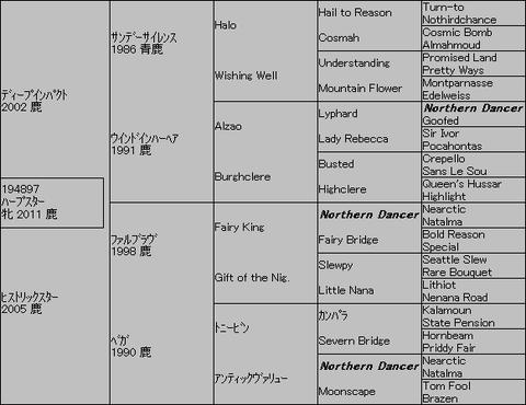 ハープスター5代血統表