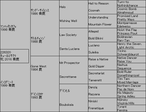 キュールエサクラ5代血統表