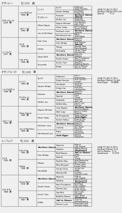 オウケンムーン6代血統表