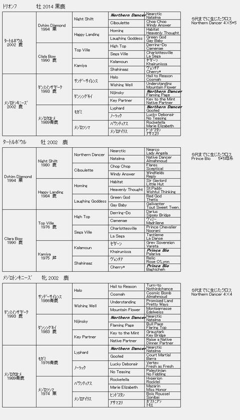 トリオンフ6代血統表