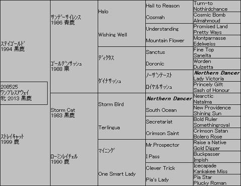 ワンブレスアウェイ5代血統表