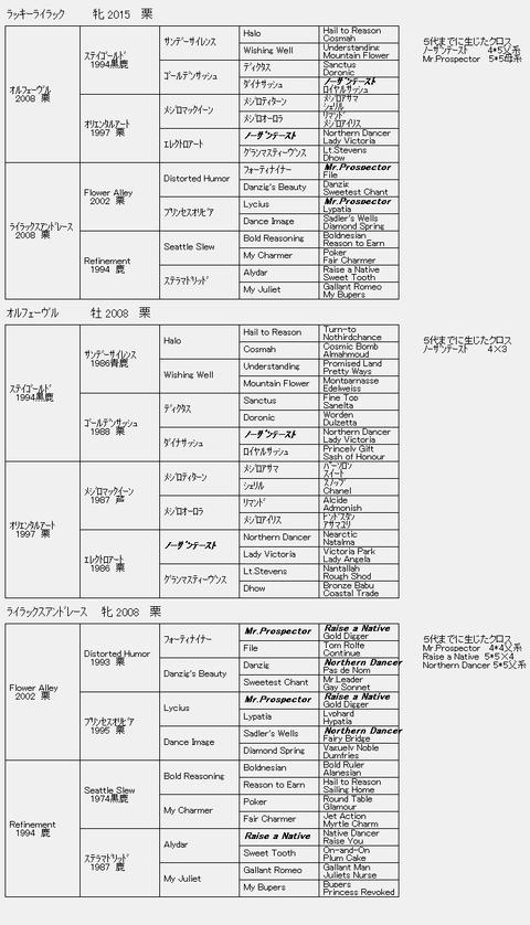 ラッキーライラック6代血統表