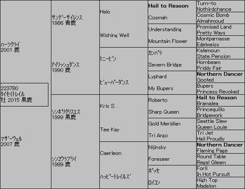 タイセイトレイル5代血統表