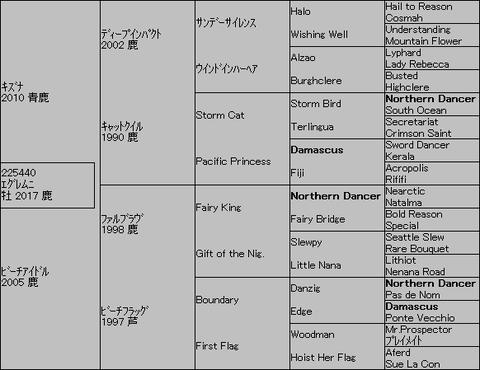 エグレムニ5代血統表