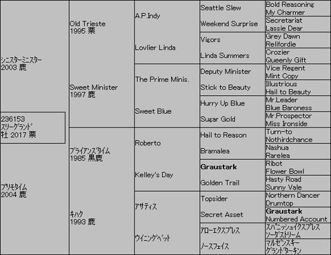 スリーグランド5代血統表