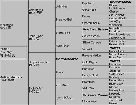 ストーンウェア5代血統表