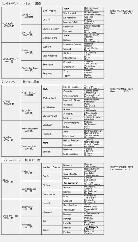 スマートオーディン6代血統表
