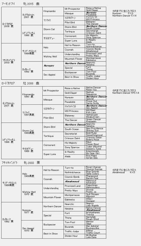 アーモンドアイ6代血統表