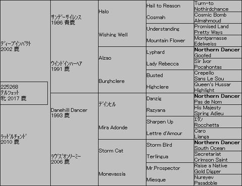 テルツェット5代血統表